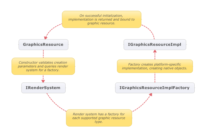 GraphicResourceCreation